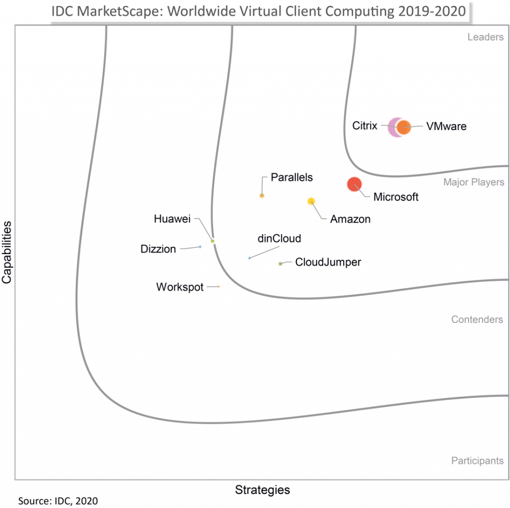 Citrix positioned as a Leader in the 2019-2020 IDC MarketScape for VCC