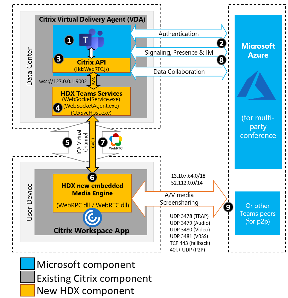 Citrix HDX Optimization improves Microsoft Teams performance