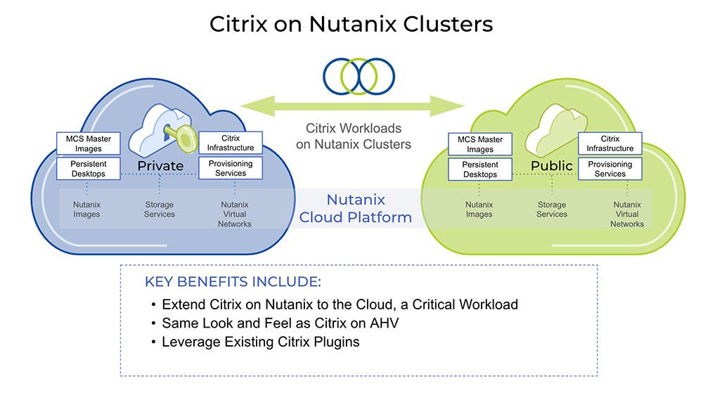 Citrix Cloud on Nutanix