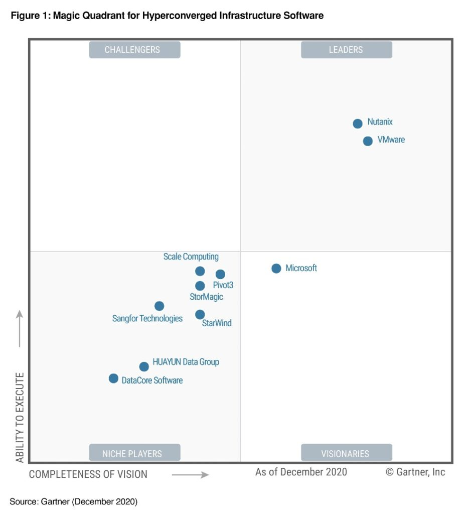 Gartner recognizes Nutanix as a Leader positioned highest in execution for Hyperconverged Infrastructure Software in 2020