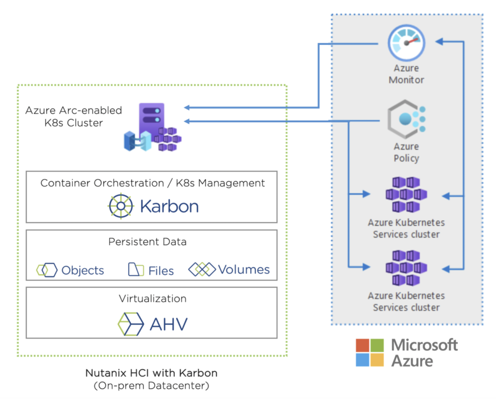 Multicloud Kubernetes with Nutanix HCI and Azure Arc