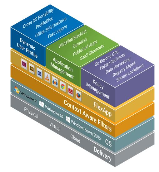 Liquidware ProfileUnity & Nutanix Frame