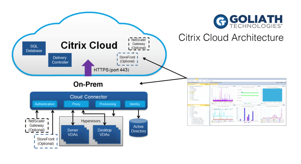 Goliath's Citrix Cloud Connector Module automatically discovers your Citrix Delivery Infrastructure, including Citrix Cloud and Cloud Connectors