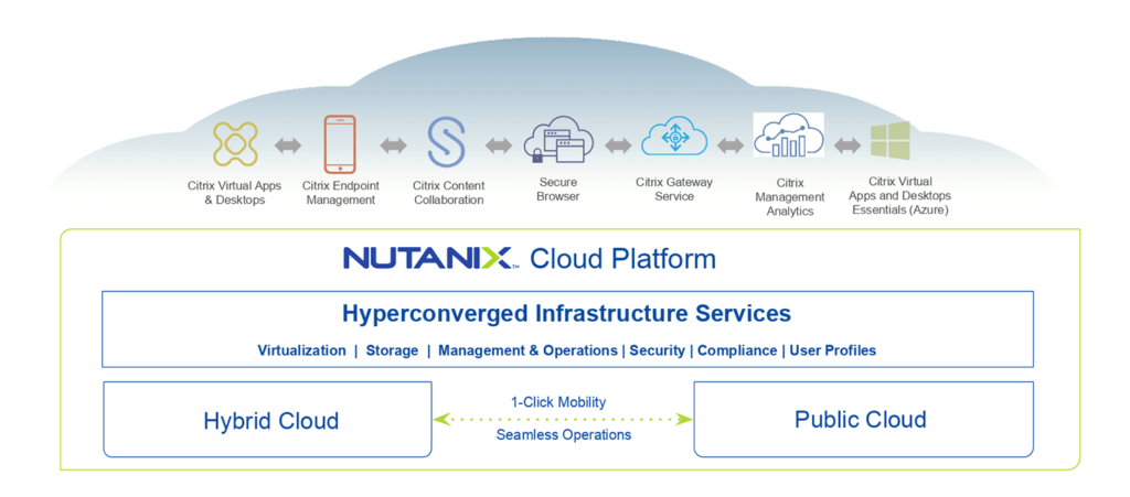 Nutanix and Citrix Team to Power Future of Work